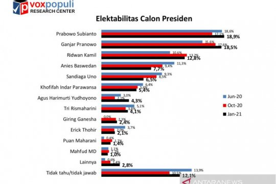 Survei Voxpopuli: Elektabilitas Prabowo Subianto kembali unggul