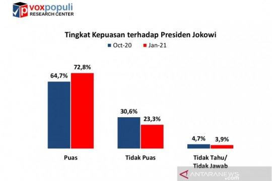 Survei Voxpopuli: Tingkat kepuasan publik terhadap kinerja Jokowi naik