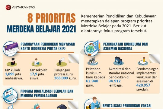 Delapan prioritas Merdeka Belajar 2021