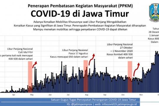 Pemprov Jatim tetapkan 11 daerah untuk penerapan PPKM