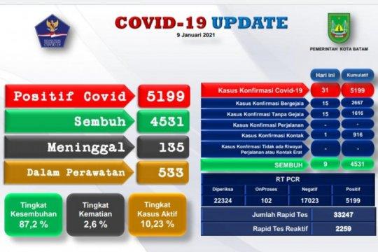 5.199 warga Batam terpapar COVID-19