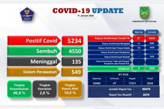 Sebanyak 5.234 warga Batam positif COVID-19