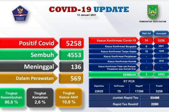 Kasus positif COVID-19 di Batam bertambah 24 dan 3 sembuh