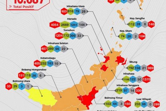 Lima daerah di Sulut berstatus risiko tinggi penularan COVID-19
