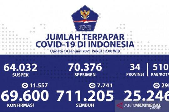 Kasus COVID-19 RI bertambah 11.557 orang, sembuh 7.741 pasien