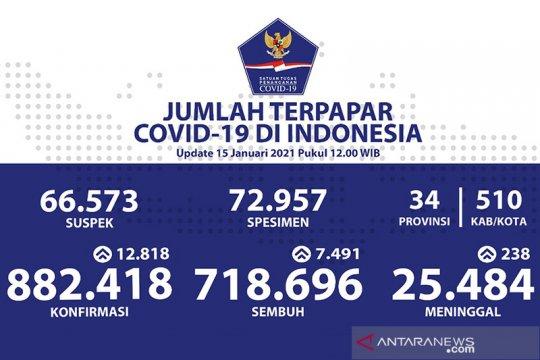 Positif COVID-19 bertambah 12.818 sembuh bertambah 7.491
