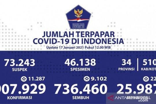 Kasus positif COVID-19 Indonesia bertambah 11.287 jadi 907.929 kasus