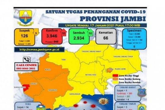 52 pasien positif COVID-19 di Jambi sembuh