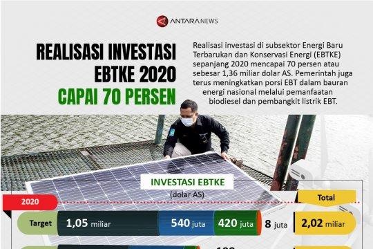 Realisasi investasi EBTKE 2020 capai 70 persen