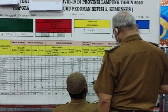 Kasus positif COVID-19 Lampung bertambah 85 orang total 8.228 kasus