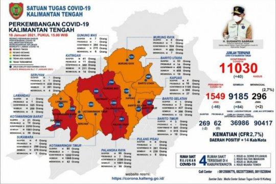 Tujuh daerah di Kalteng masuk zona merah COVID-19