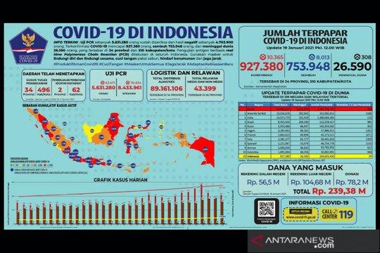 Pasien sembuh dari COVID-19 bertambah 8.013, yang positif 10.365