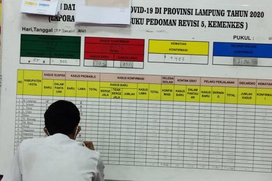 Kasus COVID-19 Lampung bertambah 174 orang total 8.526 kasus