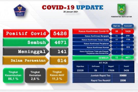 5.426 warga Batam positif COVID-19