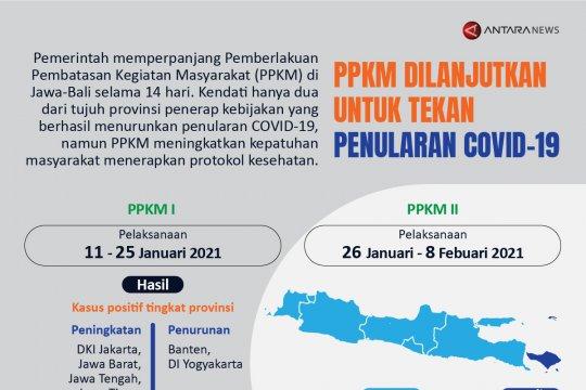 PPKM dilanjutkan untuk tekan penularan COVID-19