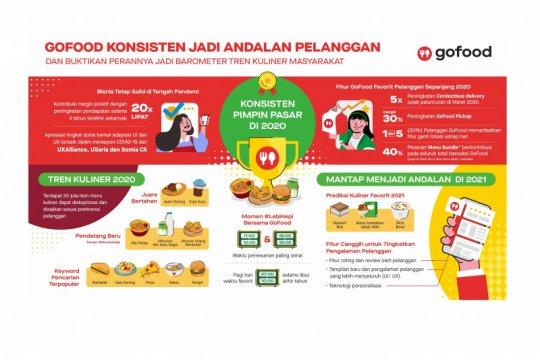 Pendapatan tumbuh 20 kali lipat, GoFood pimpin industri food delivery