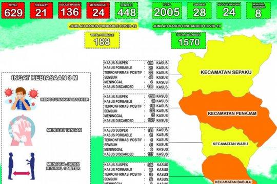 Kasus positif COVID-19 Kabupaten PPU tambah 21 orang