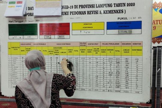 Kasus COVID-19 Lampung bertambah 148 orang total ada 9.466 kasus