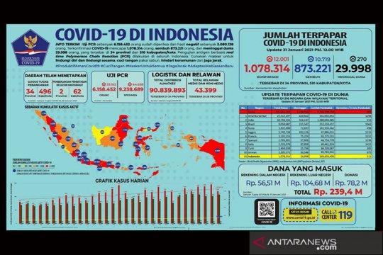 Pekan ini kasus COVID-19 lampaui sejuta, pemerintah percepat vaksinasi