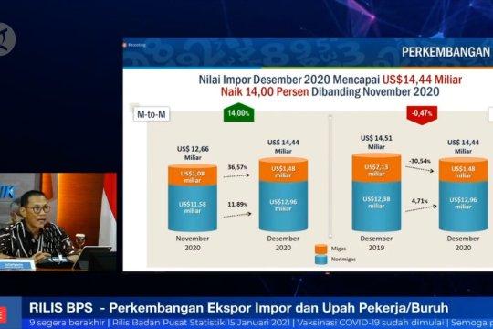 Ekspor Desember 2020 capai US$14,63 miliar, tertinggi sejak 2013