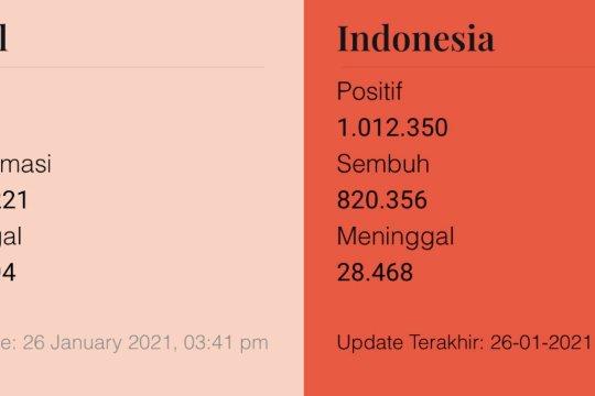 Indonesia tembus 1 juta kasus positif COVID-19