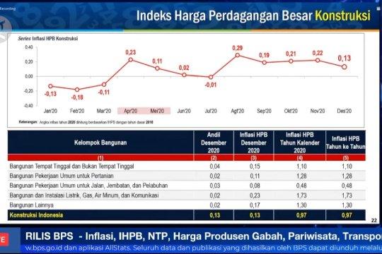 Indeks Harga Perdagangan Besar Desember 2020 naik 0,54%