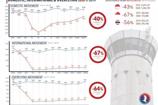 Airnav kelola 1,2 juta pergerakan pesawat sepanjang 2020