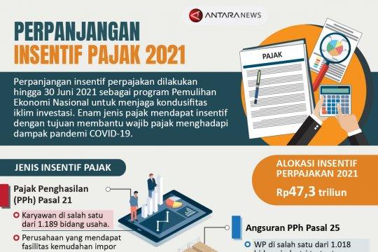 Perpanjangan insentif pajak 2021