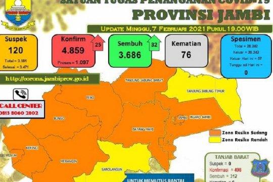 32 warga Jambi dinyatakan sembuh dari COVID-19