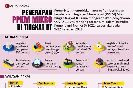 Penerapan PPKM Mikro di tingkat RT