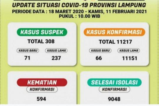 Kasus harian COVID-19 di Lampung bertambah 66 total ada 11.217 kasus