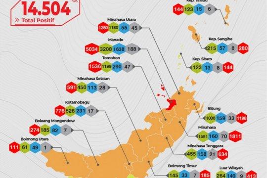 Kota Manado masih berstatus zona merah penularan COVID-19