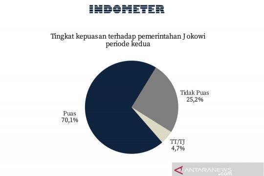 Survei: Tingkat kepuasan publik terhadap Jokowi masih tinggi