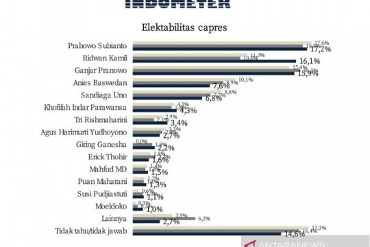 Survei: Prabowo tetap kokoh, Ridwan Kamil salip Ganjar