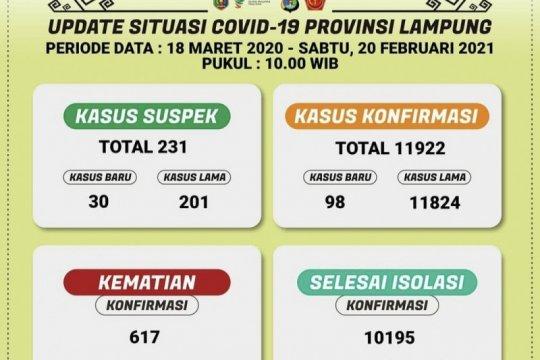Kasus COVID-19 Lampung kembali bertambah 98 orang