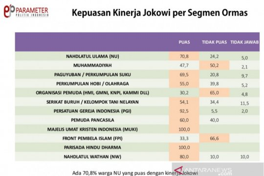 Survei: NU dan Muhammadiyah puas dengan kinerja Jokowi