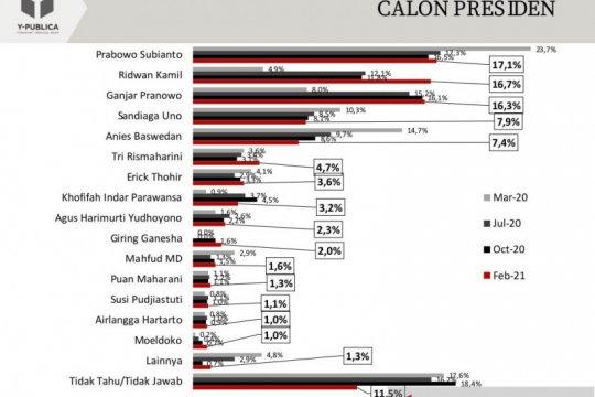 Survei: Elektabilitas Prabowo teratas, Kang Emil salip Ganjar