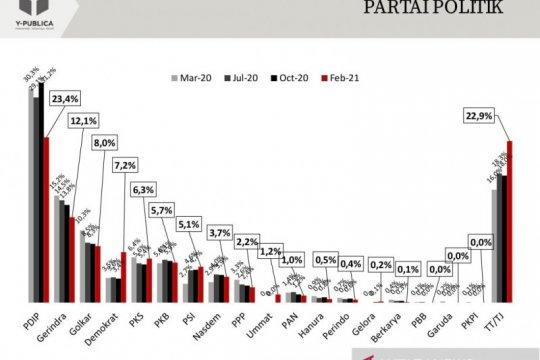 Survei: Elektabilitas PDIP turun, Demokrat dan PSI naik