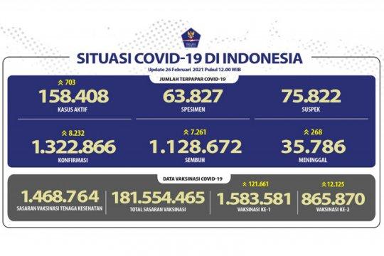 Satgas COVID-19: 2.449.451 orang telah divaksinasi