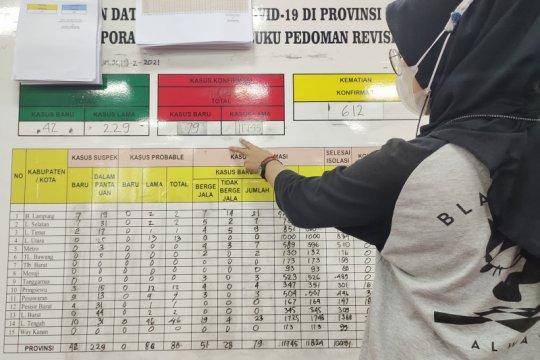 Kasus harian COVID-19 Lampung bertambah 82 orang