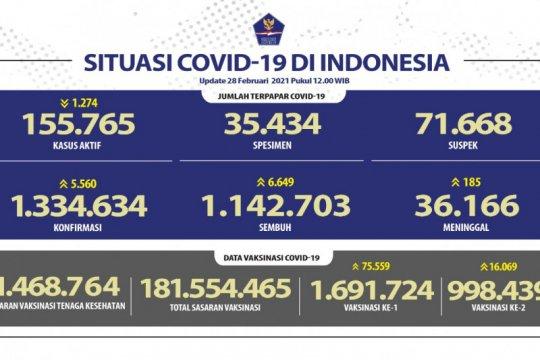 Pasien sembuh dari COVID-19 bertambah 6.649 orang