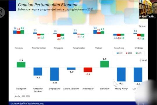INDEF beri saran  untuk bangkitkan ekonomi 2021