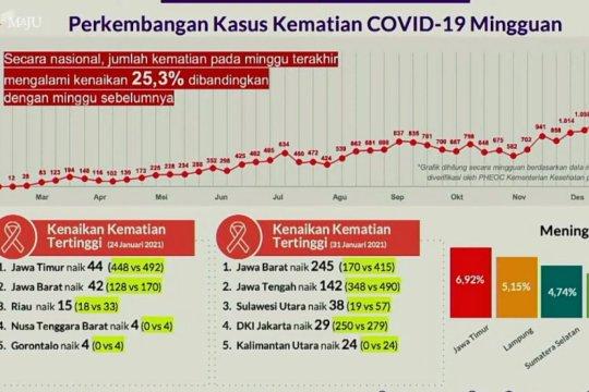 Satgas: Kematian akibat COVID-19 meningkat 25,3 persen
