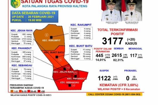 Akumulasi sembuh COVID-19 di Palangka Raya capai 82,31 persen