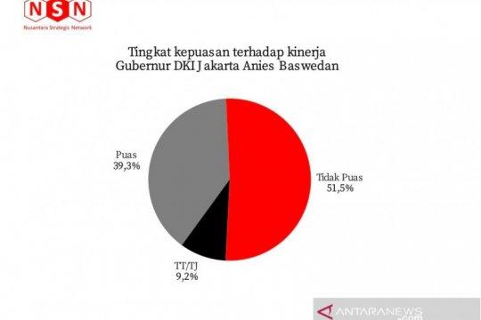 Survei NSN sebut tingkat kepuasan terhadap Anies rendah, 39,3 persen