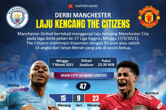 Derbi Manchester: Laju kencang The Citizens