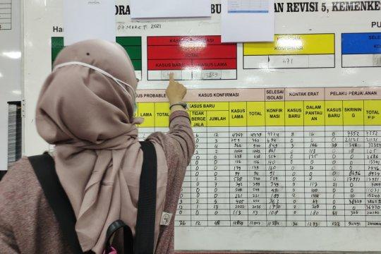 Kasus COVID-19 Lampung bertambah 53 orang sehingga total 12.960 kasus