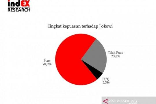 Survei IndEX: Tingkat kepuasan publik terhadap Jokowi 70,9 persen