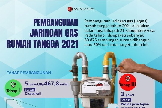 Pembangunan jaringan gas rumah tangga 2021