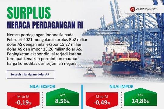 Surplus neraca perdagangan RI